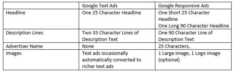 Google Ads Responsive Display Ads New Feature Demo
